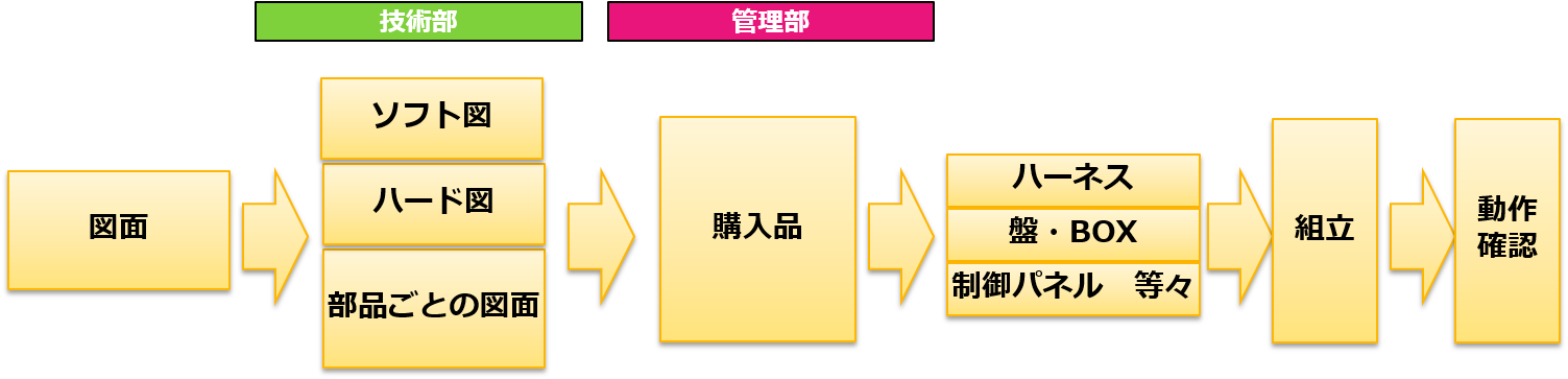 制御設計フロー図